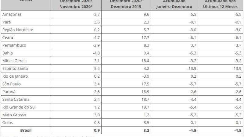 ES registra maior aumento na produção industrial do país em dezembro